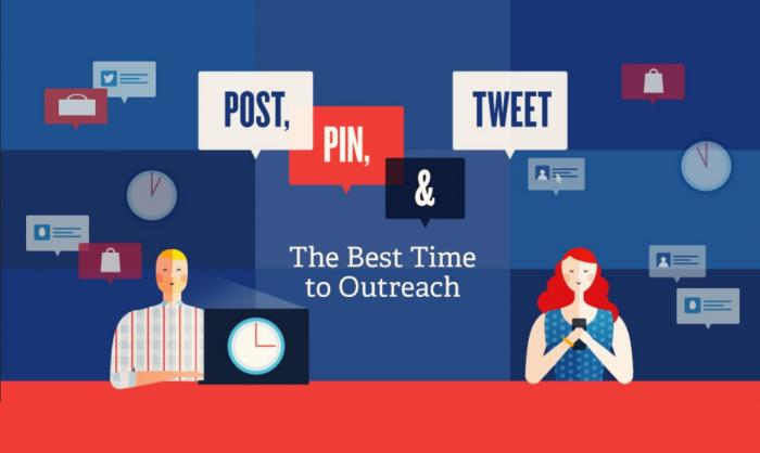 When is the best time to share your community posts on social media?